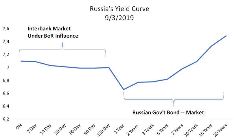 Russia's Yield Curve