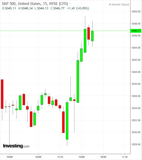 SPX 15 Minute Chart