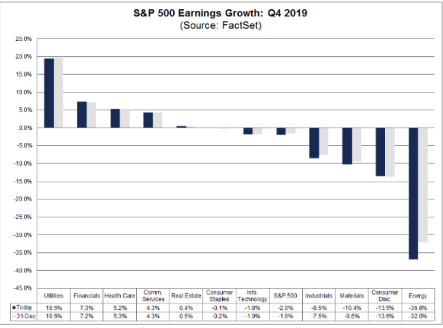 S&P 500 Earnings Growth: Q4 2019