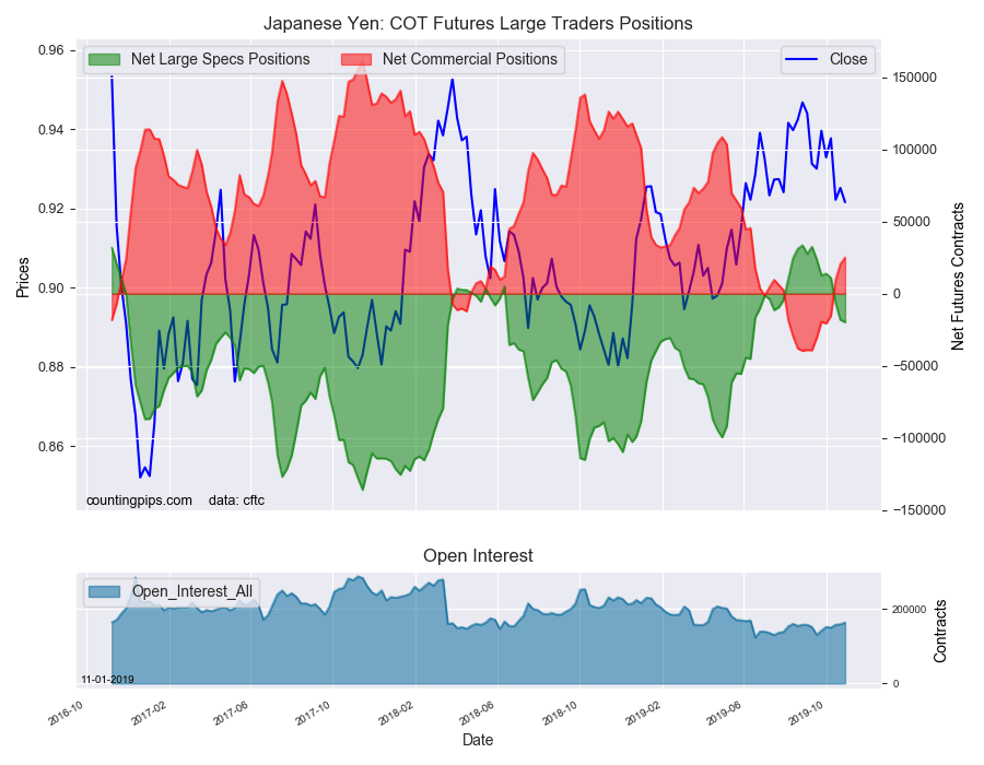 Japanese Yen COT Futures Large Traders Positions