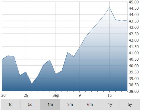 Linamar Corporation Stocks