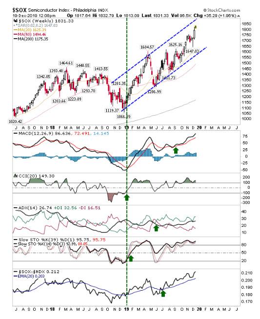 SOX Weekly Chart
