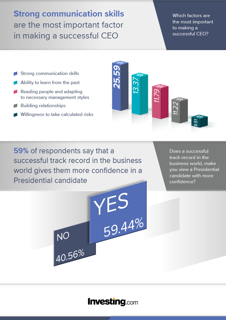 2020 vision: Will the business world produce the next U.S. president too? By Investing.com Blog