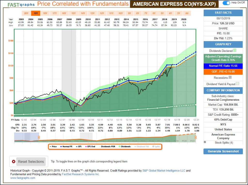 American Express (AXP)