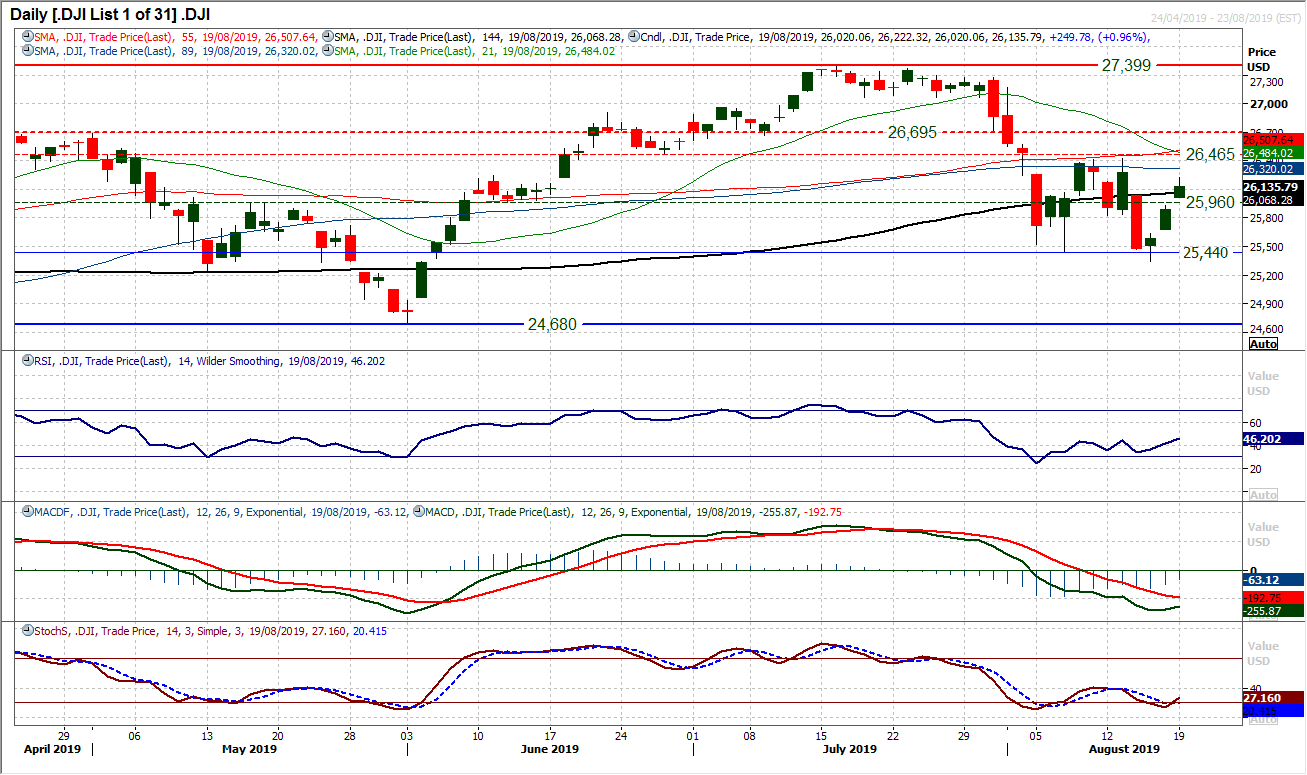 DJI Daily Chart