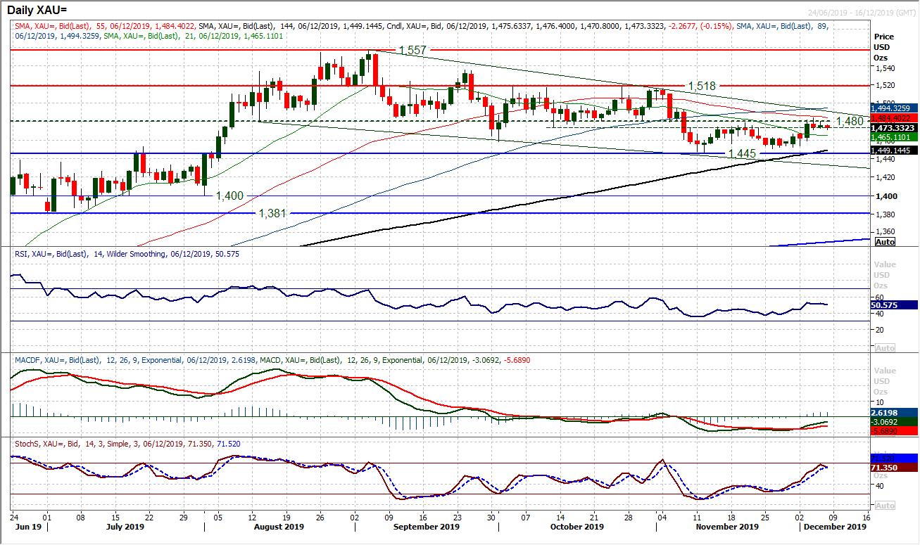 XAU Daily Chart