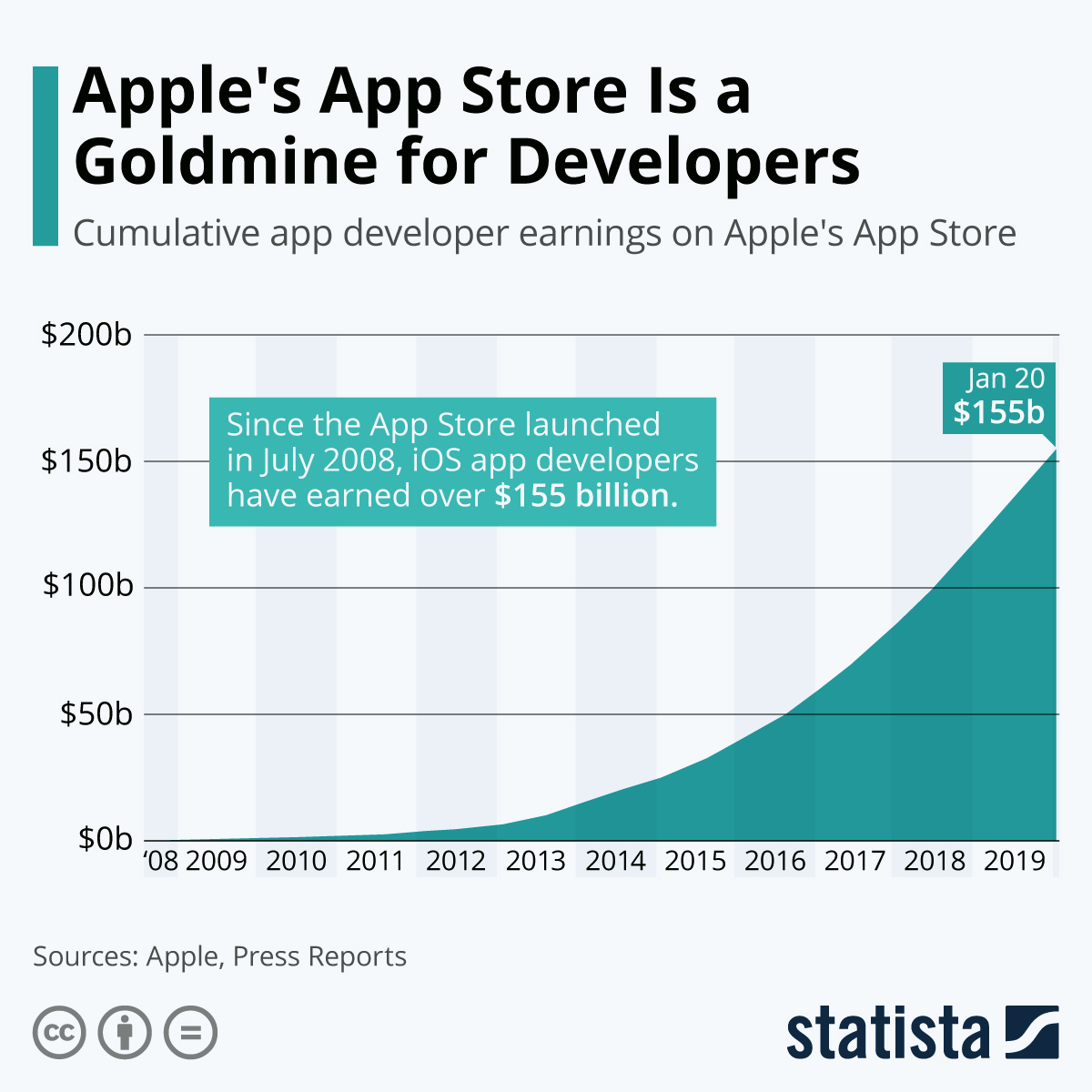 Infographic: Apple's App Store Is a Goldmine for Developers | Statista