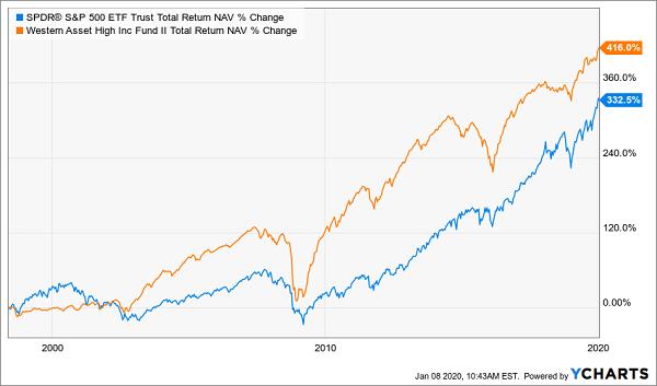 HIX SPY Total Returns Chart