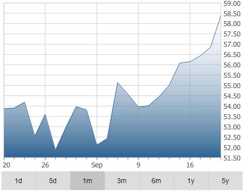 goeasy Ltd Stocks