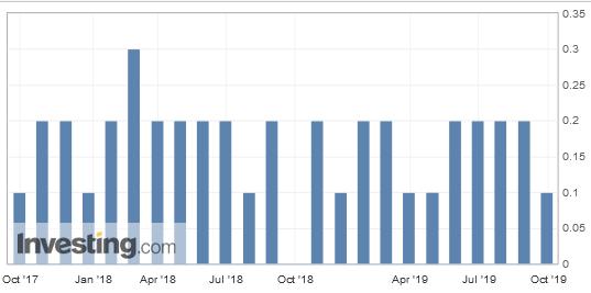 PCE Index 2017-2019