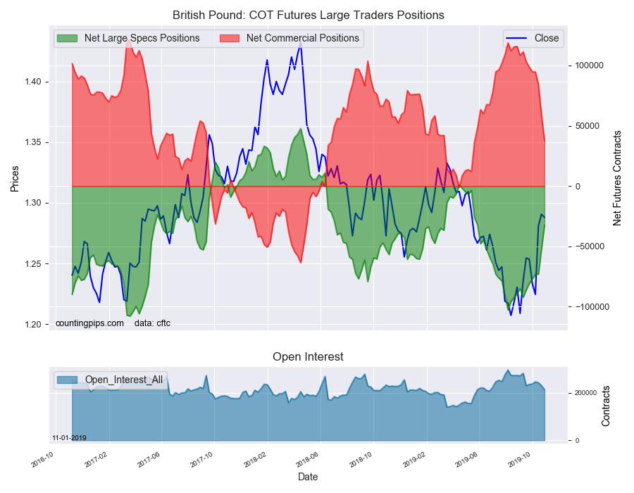 British Pound Sterling COT Futures Large Traders Positions