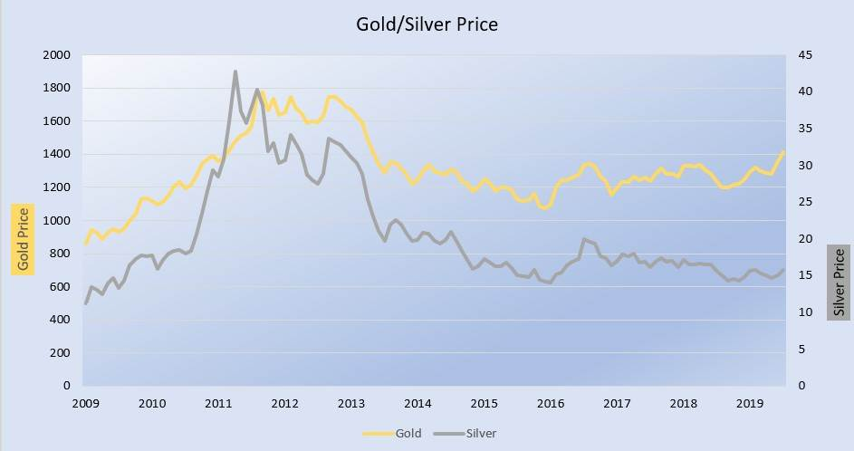 Gold/Silver Price
