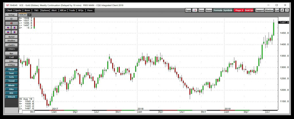 Gold Weekly Chart
