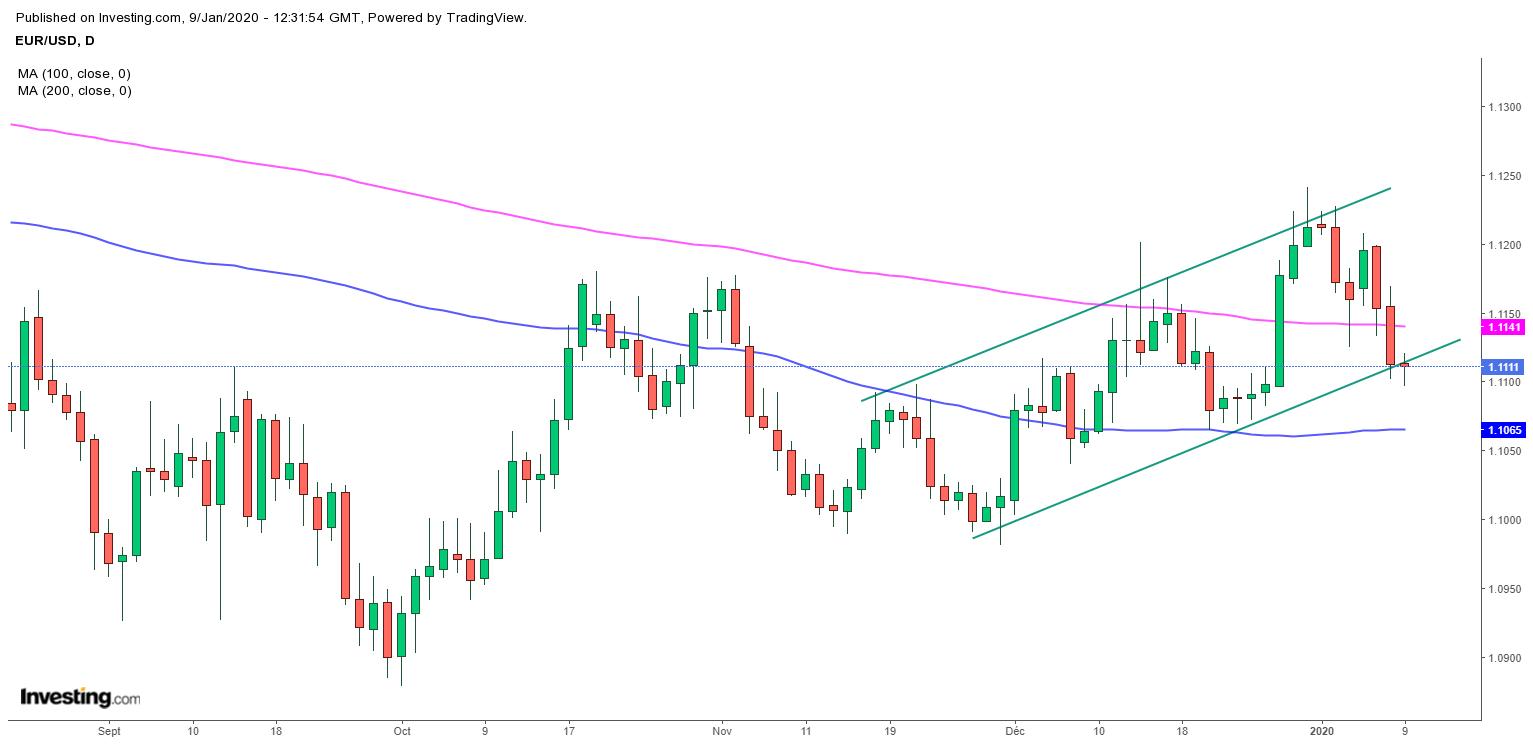 L'EUR/USD enchaine les signaux de vente, retournement baissier de fond en cours?