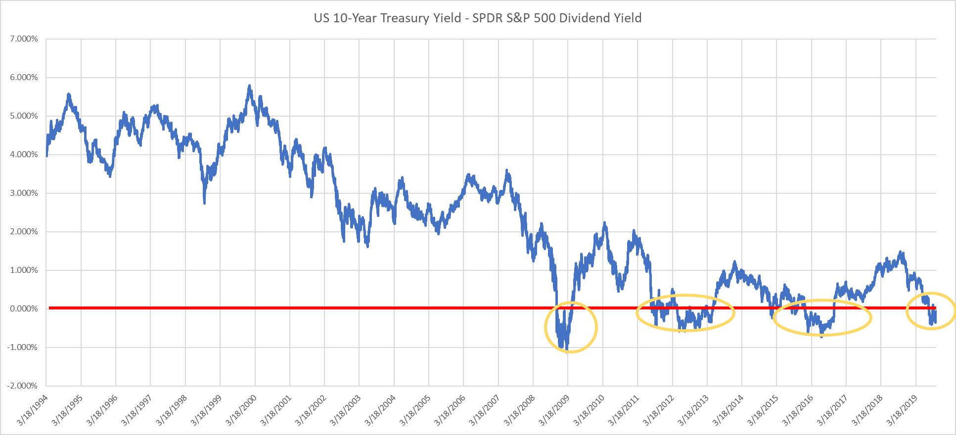 Rendimento do título de 10 anos e do ETF de dividendos do S&P 500