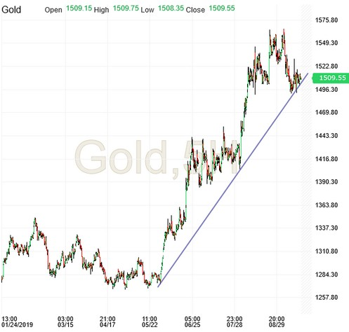 Gold 5 Hour Candles Chart