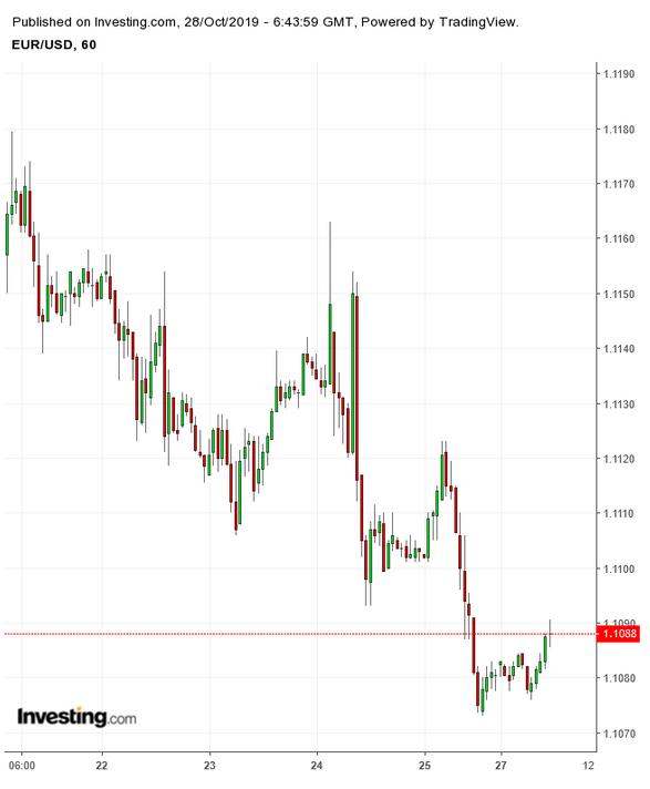 Euro Dólar Gráfico de 60 minutos
