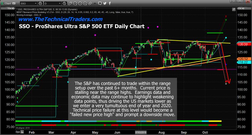SSO, ProShares Ultra S&P 500 ETF, Daily Chart