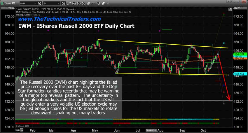 IWM, Russell 2000 ETF, Daily Chart