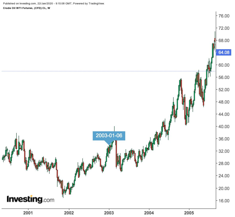 Preço do WTI Semanal 2001-2005