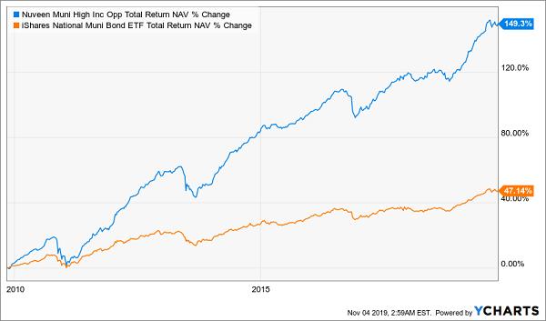 NMZ MUB Total Return Chart