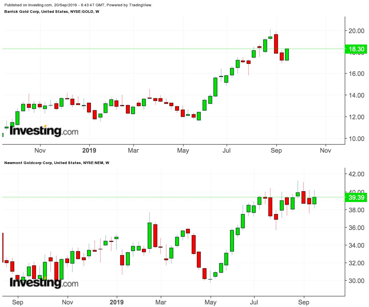 Newmont Goldcorp/Barrick Gold price charts