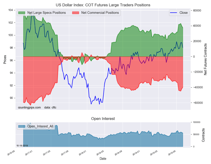USD Index COT Futures Large Traders Positions