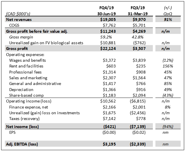 Summary Of Supreme Cannabis Q4/19 Financial Results
