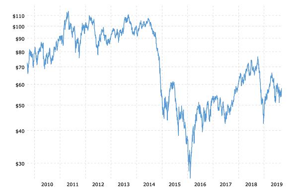 OIL Price Chart Decade