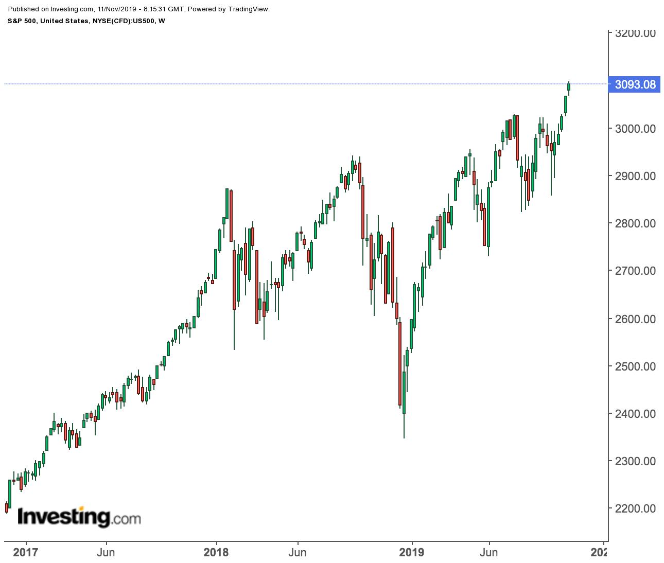 S&P 500 Gráfico Semanal