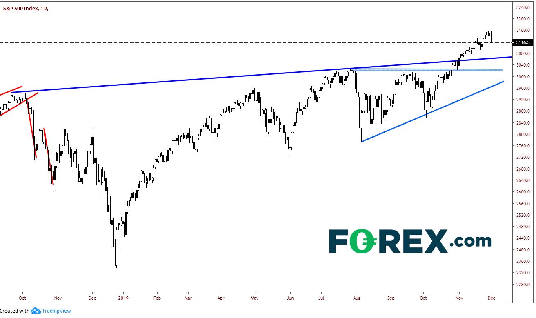 Tradingview, FOREX.com