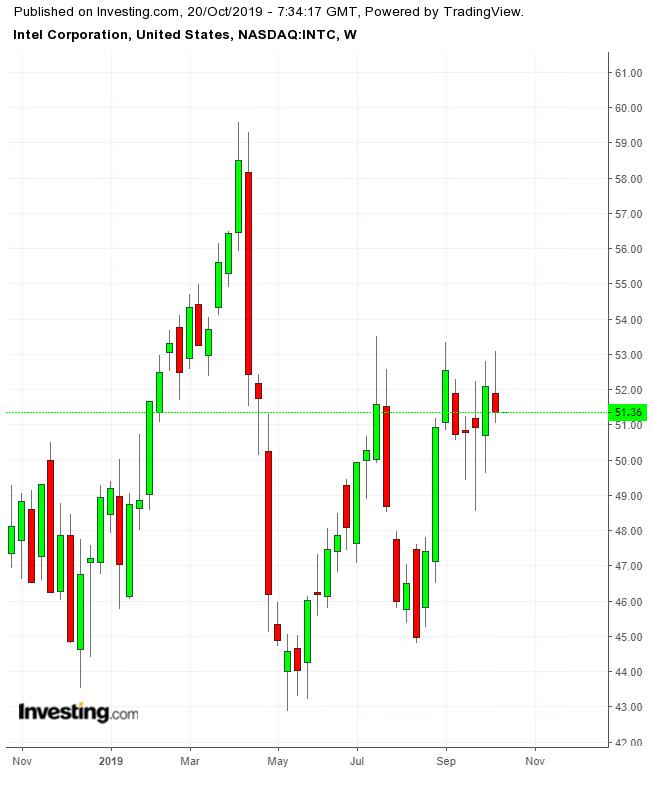 인텔 주간 차트(TTM)