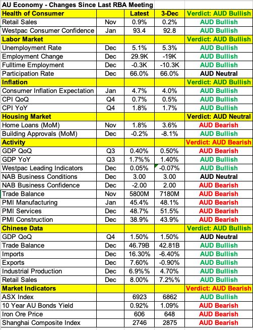 Dữ liệu kinh tế của Úc