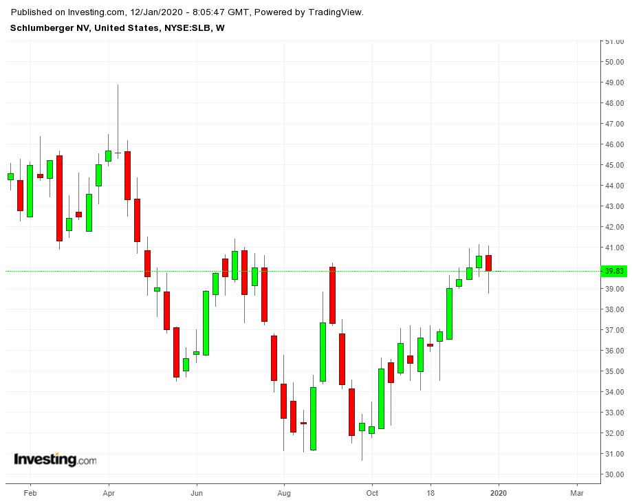 Cổ phiếu SLB theo tuần