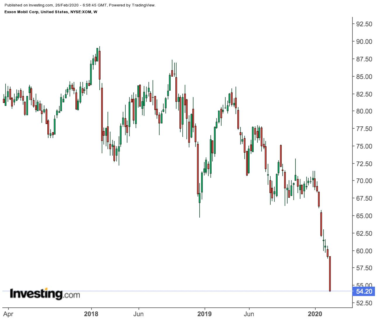 Дивидендная доходность акций Exxon Mobil выросла до 6%, но стоит ли их покупать?