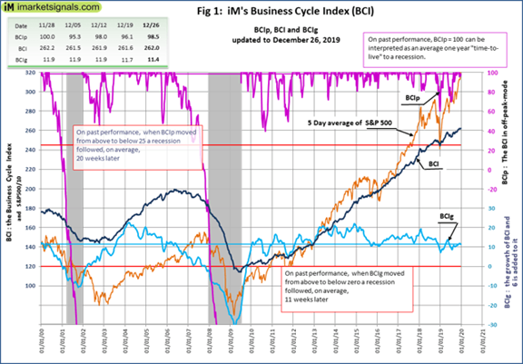 IM's Business Cycle Index