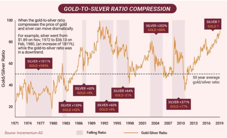 Gold to Silver Ratio Compression