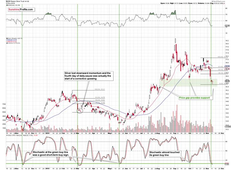 Strong Downside Support Indicates Silver Prices Preparing For A Massive Rally Investing Com India