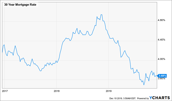 Home Mortgage Rates 2020.Here S A 10 3 Dividend With Upside For 2020 Investing Com