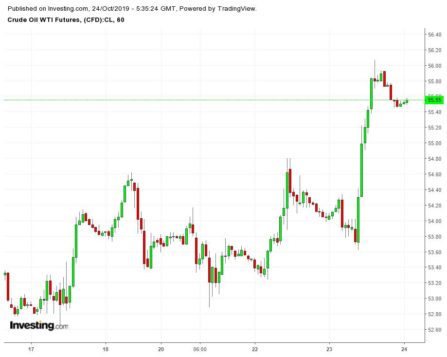Crude Oil WTI Futures 60 Minute Chart
