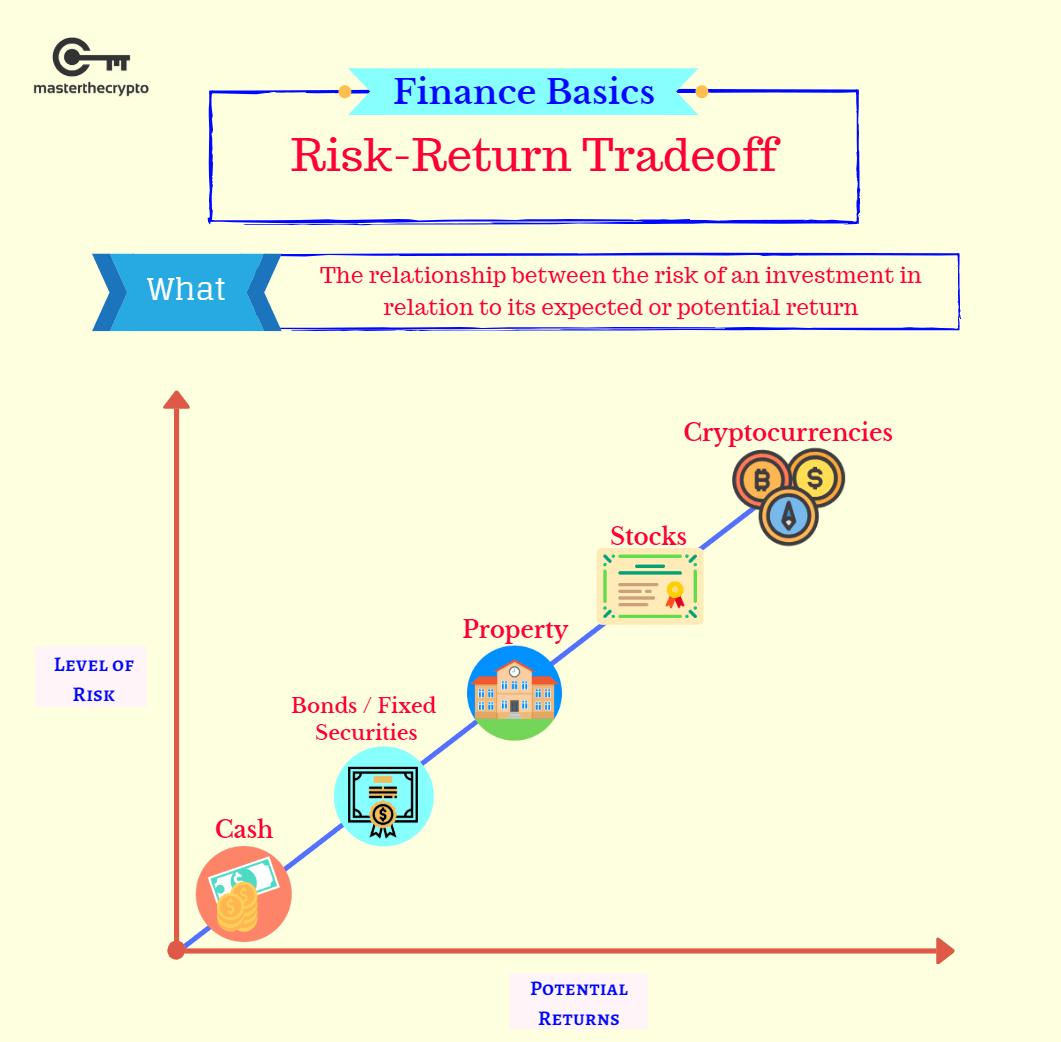 4 bài học mà thị trường tiền điện tử đã dạy chúng ta về đầu tư