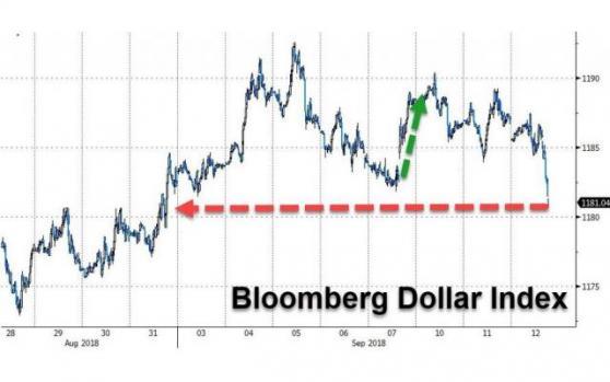 中美贸易紧张局势缓和,美元急挫澳元迎来绝地反击