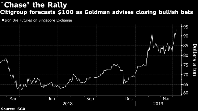 As Goldman Backs Off, Citi Says Chase Iron Ore Rally to 0