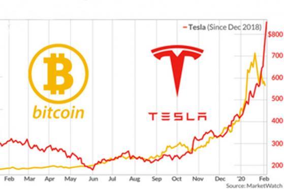 mercato azionario in bitcoin