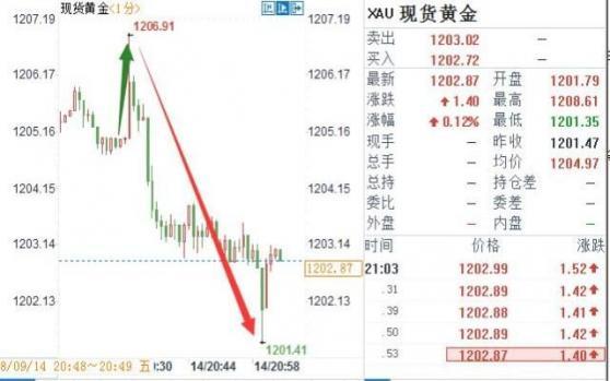 美国8月零售不佳但贸易战缓和有限,黄金仍蹉跌3美元