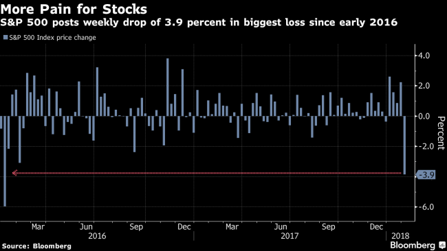 Global Equity Rout Deepens as Rate Fears Grow: Markets Wrap