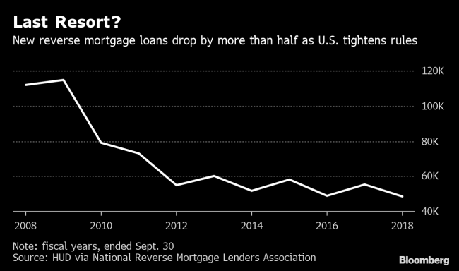 Americas Most Hated Home Loan Is Staging A Comeback By Bloomberg