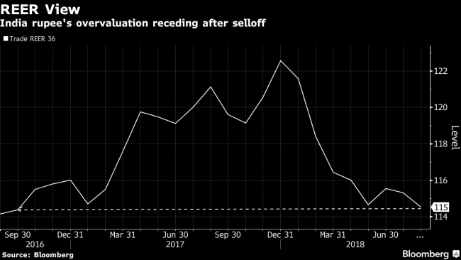 Rupee Plunge Calls for Action as Currency Overvaluation Easing
