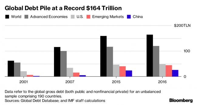 Image result for World Debt Hits Record High At $164 Trillion, IMF Warns Of Another Financial Crisis