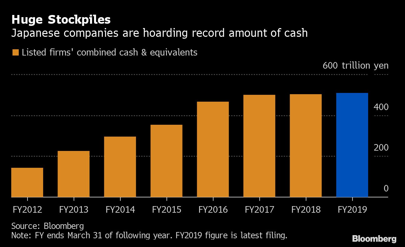 Japan Companies Are Sitting on Record $4.8 Trillion in Cash By Bloombe